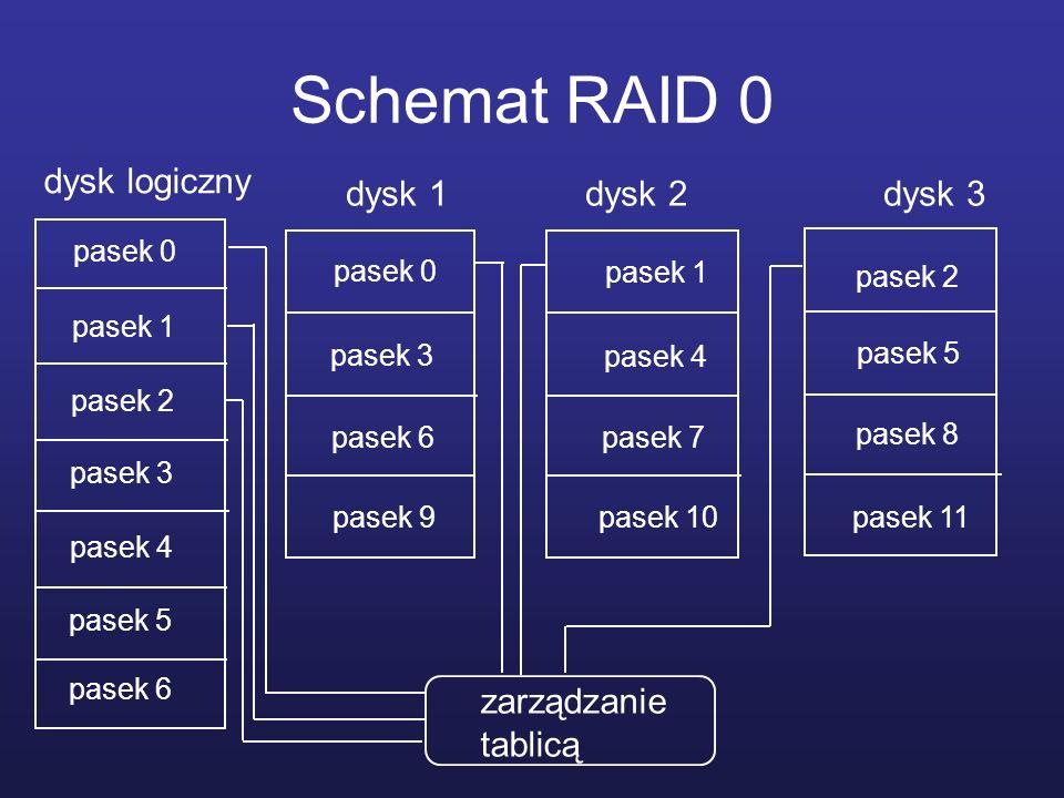 Schemat RAID 0 dysk 1 dysk 2 dysk 3 pasek 0 pasek 1 pasek 9 pasek 3 pasek 4 pasek 5 pasek 6 pasek 7 pasek 8 pasek 2 pasek 10pasek 11 dysk logiczny zar