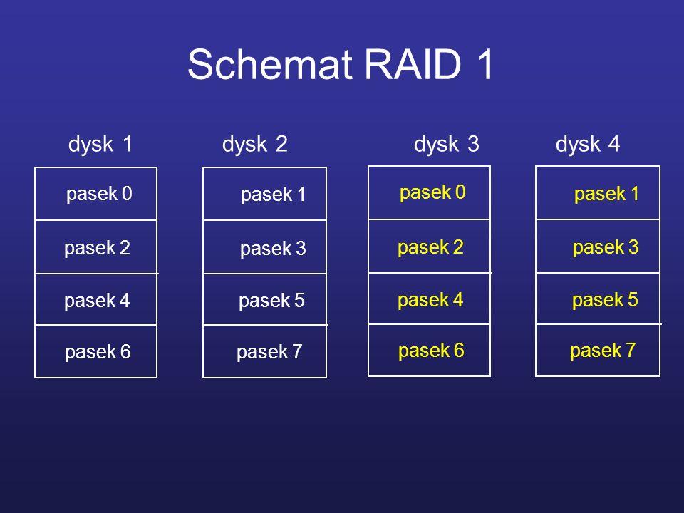 Schemat RAID 1 dysk 1 dysk 2 dysk 3 dysk 4 pasek 0 pasek 1 pasek 6 pasek 2 pasek 3 pasek 4 pasek 5 pasek 7 pasek 0 pasek 1 pasek 6 pasek 2 pasek 3 pas