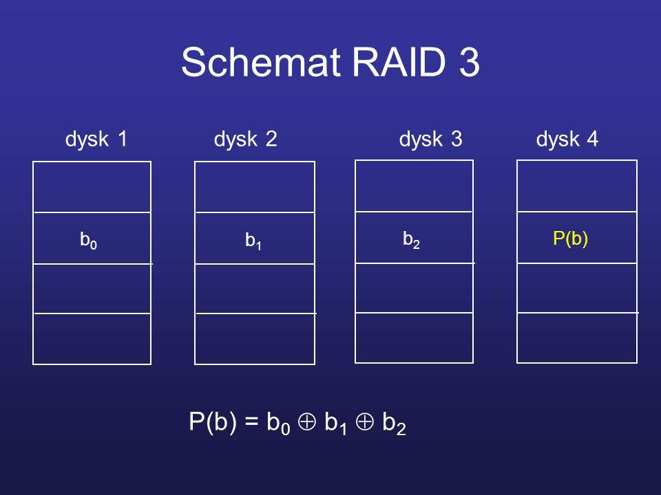 Schemat RAID 3 dysk 1 dysk 2 dysk 3 dysk 4 b0b0 b1b1 b2b2 P(b) P(b) = b 0 b 1 b 2