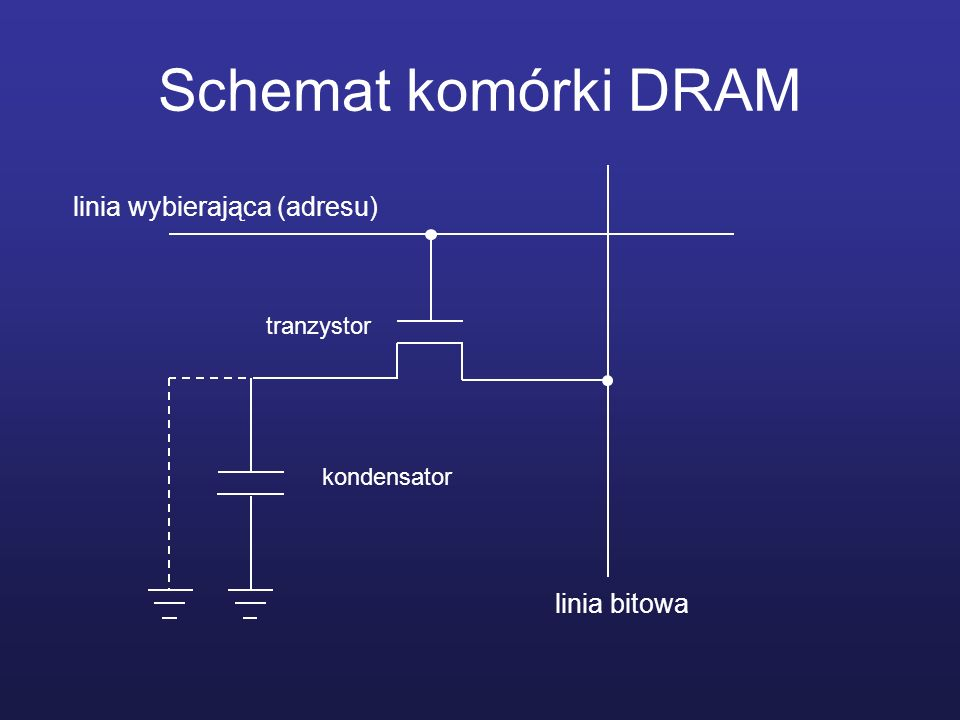 Przykład obudowy DRAM Vcc WE RAS NC Vcc A 0....... A 3 A 10 D1 D2 Vss D4 D3 CAS OE A9A4A9A4