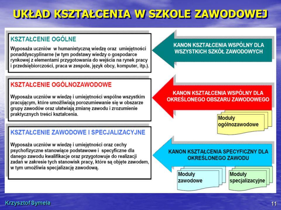Krzysztof Symela 11 UKŁAD KSZTAŁCENIA W SZKOLE ZAWODOWEJ
