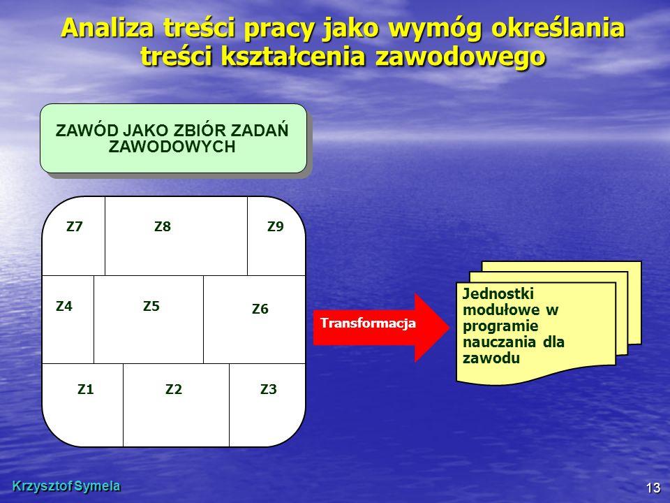 Krzysztof Symela 13 ZAWÓD JAKO ZBIÓR ZADAŃ ZAWODOWYCH Z1Z2Z3 Z4Z5 Z6 Z7Z8Z9 Jednostki modułowe w programie nauczania dla zawodu Transformacja Analiza