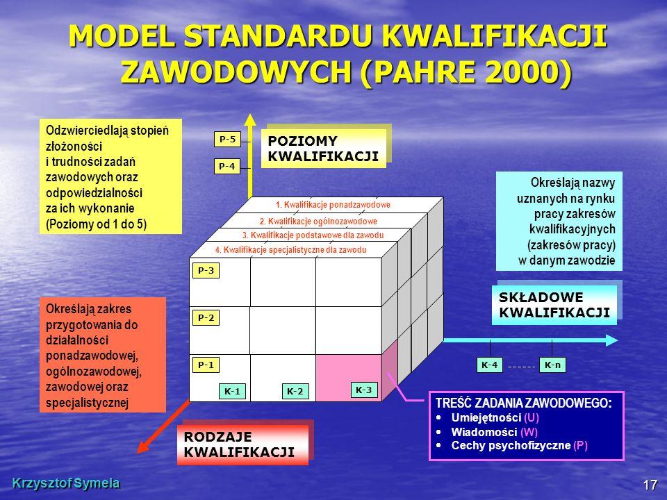 Krzysztof Symela 17 MODEL STANDARDU KWALIFIKACJI ZAWODOWYCH (PAHRE 2000) RODZAJE KWALIFIKACJI SKŁADOWE KWALIFIKACJI POZIOMY KWALIFIKACJI Określają naz
