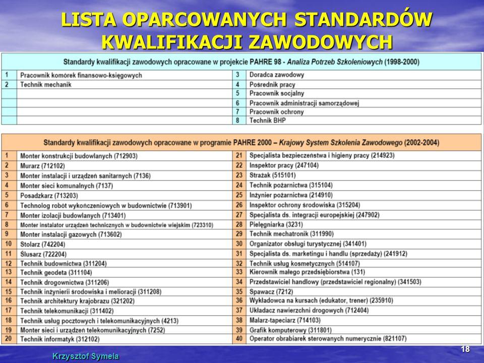 Krzysztof Symela 18 LISTA OPARCOWANYCH STANDARDÓW KWALIFIKACJI ZAWODOWYCH