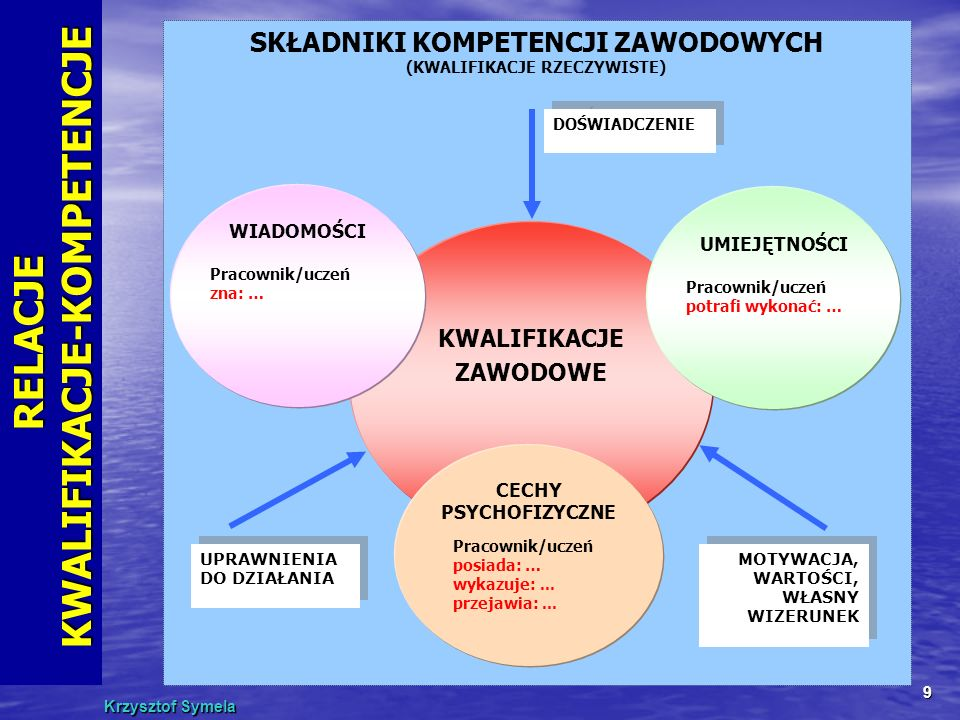 Krzysztof Symela 9 SKŁADNIKI KOMPETENCJI ZAWODOWYCH (KWALIFIKACJE RZECZYWISTE) KWALIFIKACJE ZAWODOWE WIADOMOŚCI Pracownik/uczeń zna: … UMIEJĘTNOŚCI Pr