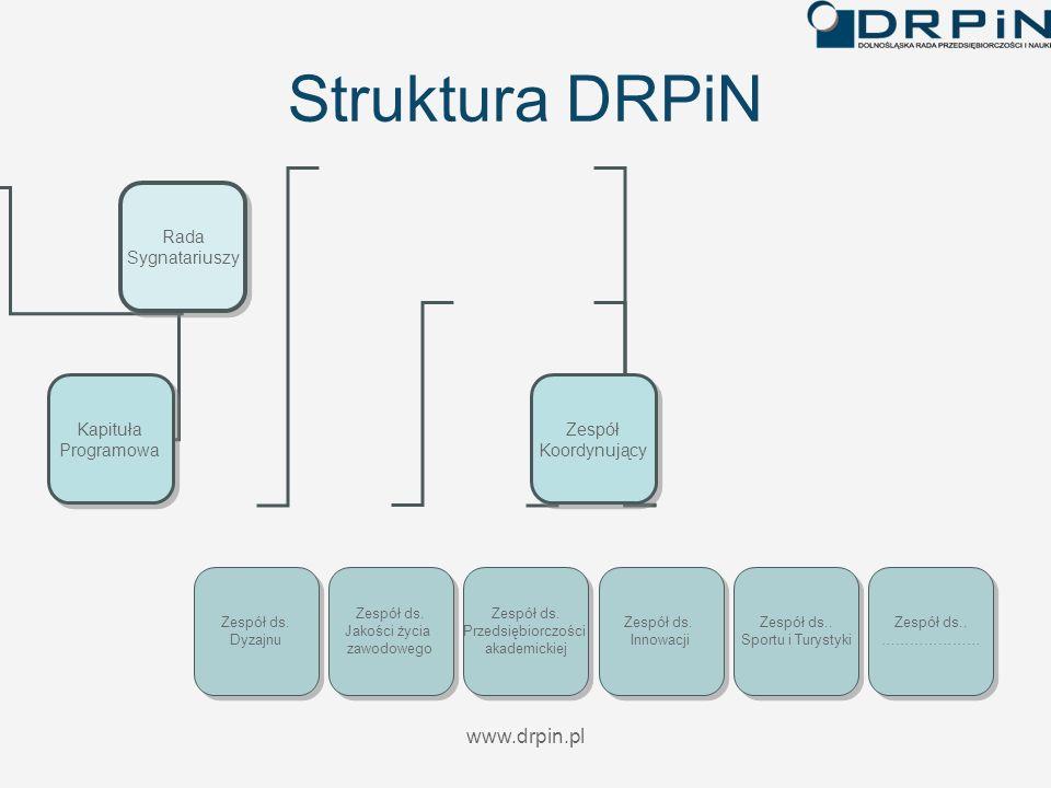www.drpin.pl Struktura DRPiN Rada Sygnatariuszy Rada Sygnatariuszy Kapituła Programowa Kapituła Programowa Zespół Koordynujący Zespół Koordynujący Zes