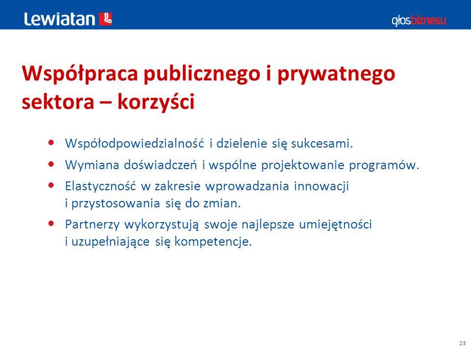 23 Współpraca publicznego i prywatnego sektora – korzyści Współodpowiedzialność i dzielenie się sukcesami.