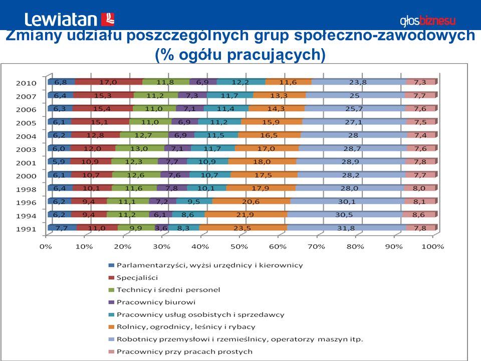 6 Zmiany udziału poszczególnych grup społeczno-zawodowych (% ogółu pracujących) © 2011 PKPP Lewiatan