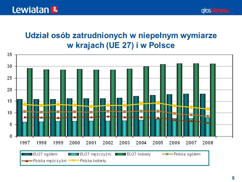 9 Udział osób zatrudnionych w niepełnym wymiarze w krajach (UE 27) i w Polsce