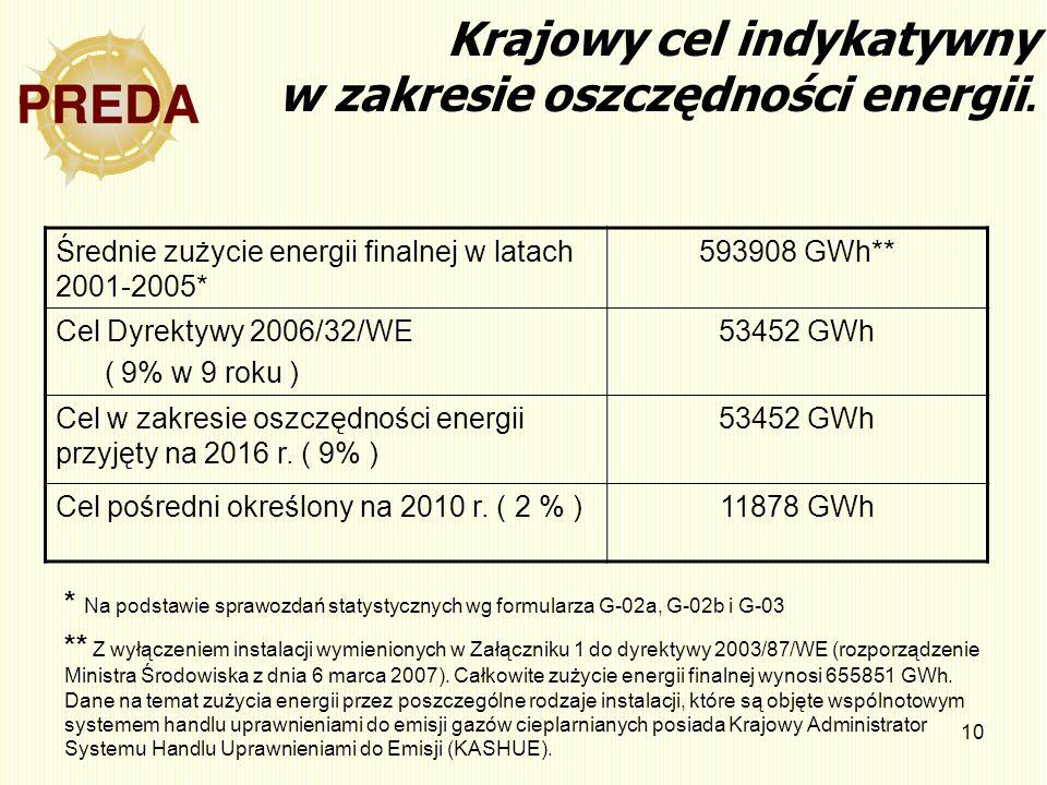 10 Krajowy cel indykatywny w zakresie oszczędności energii. Średnie zużycie energii finalnej w latach 2001-2005* 593908 GWh** Cel Dyrektywy 2006/32/WE