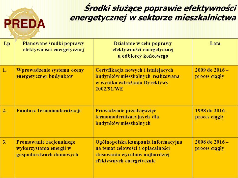 12 Środki służące poprawie efektywności energetycznej w sektorze mieszkalnictwa LpPlanowane środki poprawy efektywności energetycznej Działanie w celu