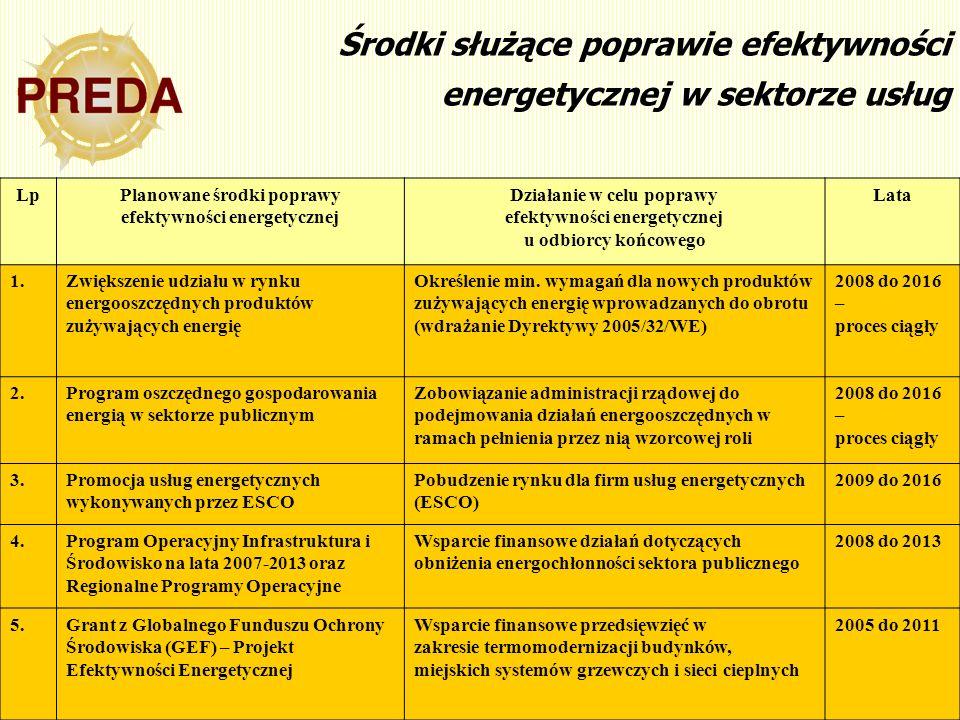 13 Środki służące poprawie efektywności energetycznej w sektorze usług LpPlanowane środki poprawy efektywności energetycznej Działanie w celu poprawy