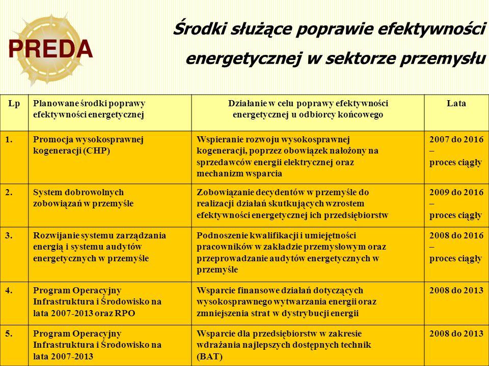 14 Środki służące poprawie efektywności energetycznej w sektorze przemysłu LpPlanowane środki poprawy efektywności energetycznej Działanie w celu popr