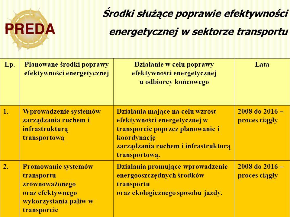 15 Środki służące poprawie efektywności energetycznej w sektorze transportu Lp.Planowane środki poprawy efektywności energetycznej Działanie w celu po