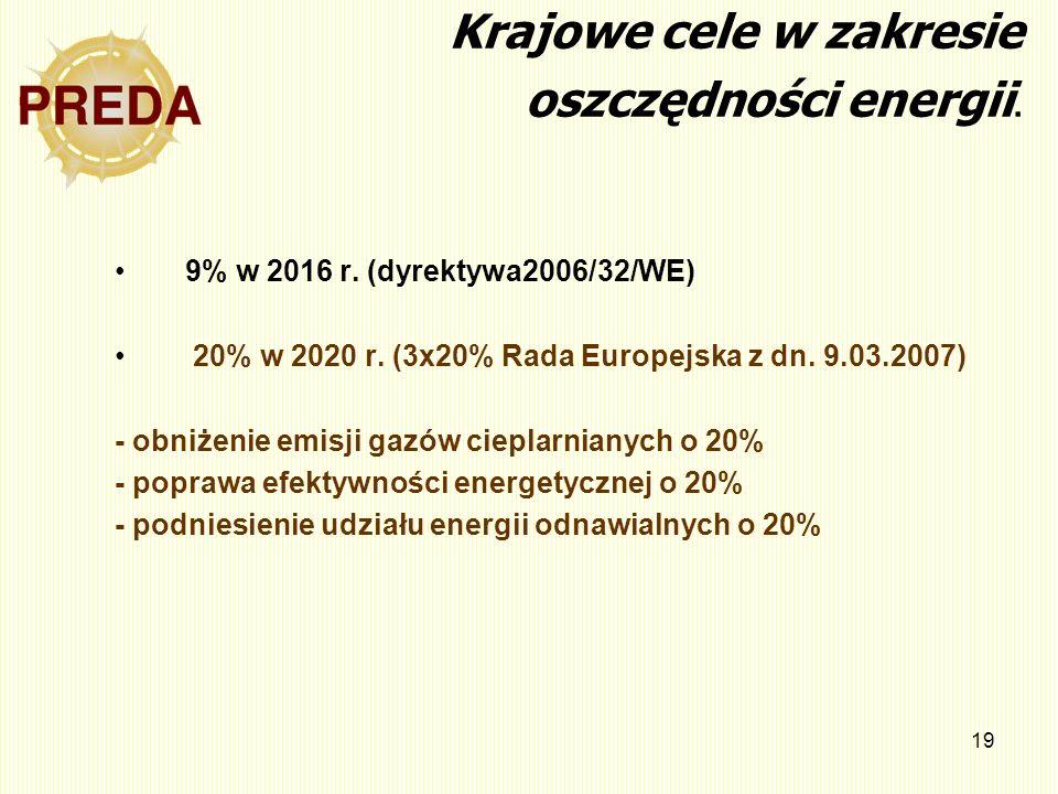 19 Krajowe cele w zakresie oszczędności energii. 9% w 2016 r. (dyrektywa2006/32/WE) 20% w 2020 r. (3x20% Rada Europejska z dn. 9.03.2007) - obniżenie