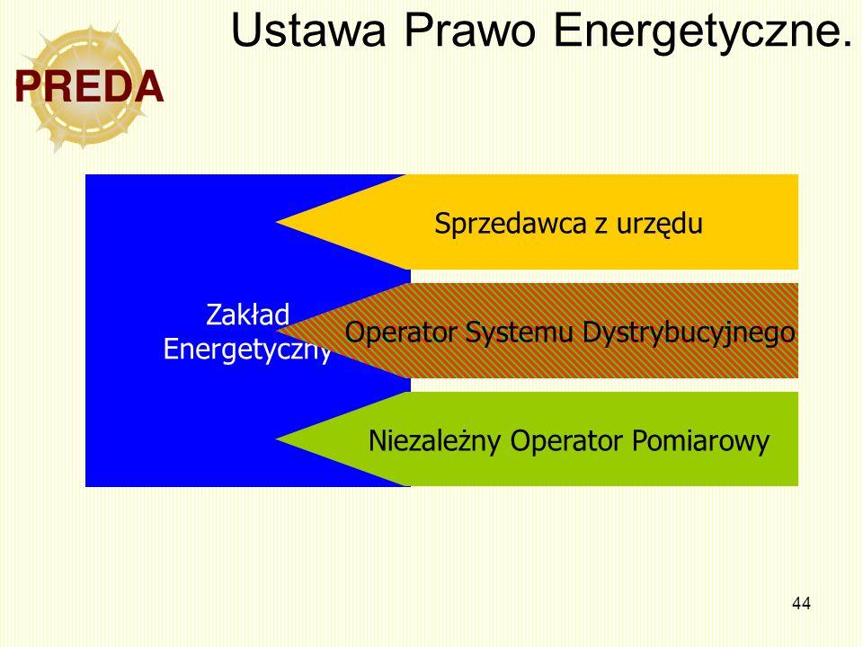 44 Ustawa Prawo Energetyczne. Zakład Energetyczny Sprzedawca z urzędu Niezależny Operator Pomiarowy Operator Systemu Dystrybucyjnego