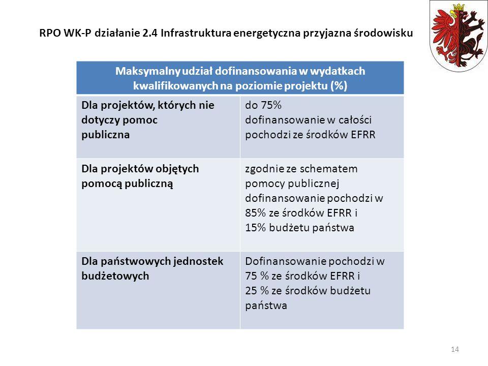 Maksymalny udział dofinansowania w wydatkach kwalifikowanych na poziomie projektu (%) Dla projektów, których nie dotyczy pomoc publiczna do 75% dofina