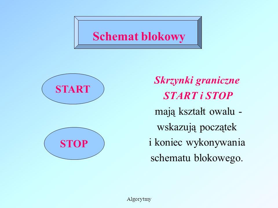 Schemat blokowy jest graficzną reprezentacją słownego zapisu algorytmu Elementy, z których buduje się schematy blokowe poznasz przeglądając kolejne sl