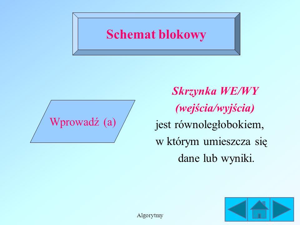 Algorytmy Skrzynka warunku (decyzyjna) jest rombem, w którym umieszcza się warunek decydujący o dalszej kolejności wykonywania operacji. Ze skrzynki w