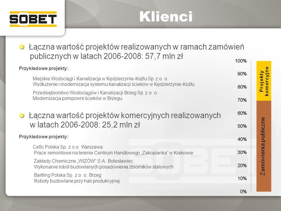 Klienci Łączna wartość projektów realizowanych w ramach zamówień publicznych w latach 2006-2008: 57,7 mln zł Przykładowe projekty: Miejskie Wodociągi