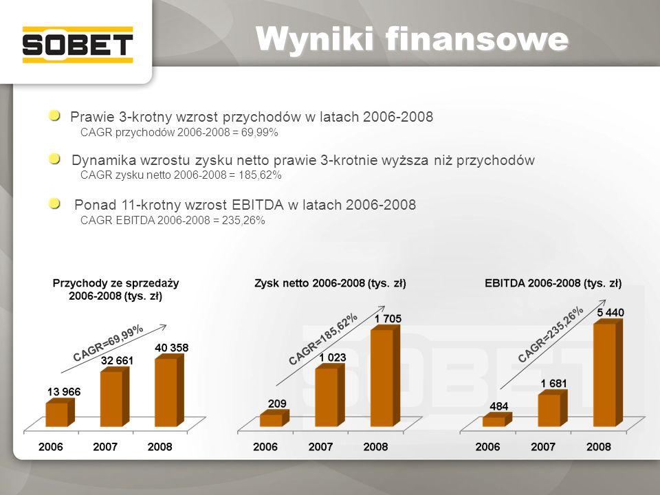 Wyniki finansowe Prawie 3-krotny wzrost przychodów w latach 2006-2008 CAGR przychodów 2006-2008 = 69,99% Dynamika wzrostu zysku netto prawie 3-krotnie