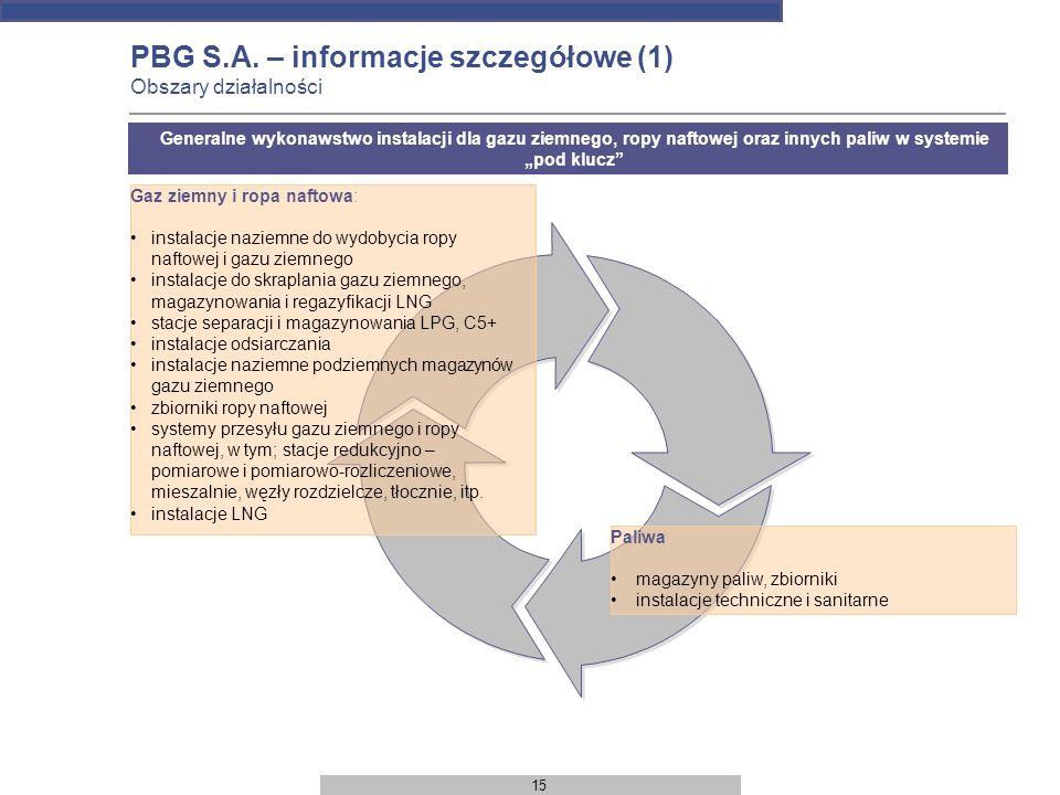 15 PBG S.A. – informacje szczegółowe (1) Obszary działalności Gaz ziemny i ropa naftowa: instalacje naziemne do wydobycia ropy naftowej i gazu ziemneg
