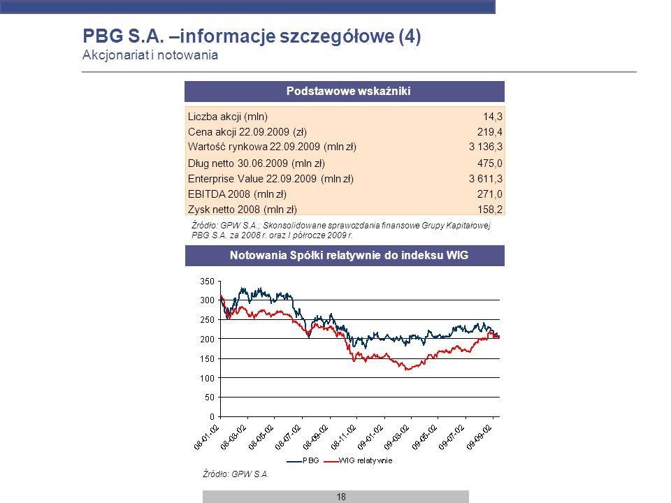 18 PBG S.A. –informacje szczegółowe (4) Akcjonariat i notowania Notowania Spółki relatywnie do indeksu WIG Podstawowe wskaźniki Liczba akcji (mln)14,3
