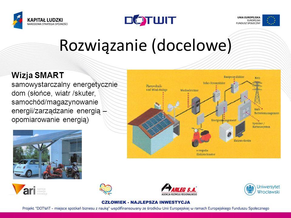 Rozwiązanie (docelowe) Wizja SMART samowystarczalny energetycznie dom (słońce, wiatr /skuter, samochód/magazynowanie energii/zarządzanie energią – opo