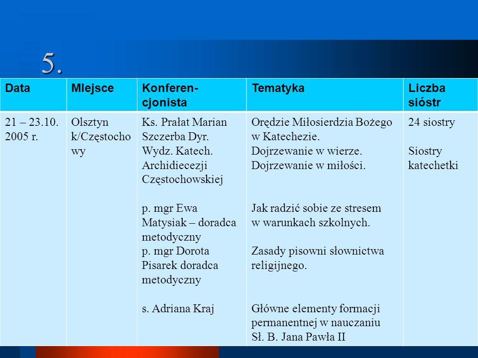 5. DataMIejsceKonferen- cjonista TematykaLiczba sióstr 21 – 23.10. 2005 r. Olsztyn k/Częstocho wy Ks. Prałat Marian Szczerba Dyr. Wydz. Katech. Archid