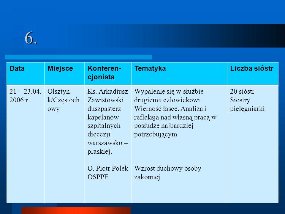 6.DataMiejsceKonferen- cjonista TematykaLiczba sióstr 21 – 23.04.