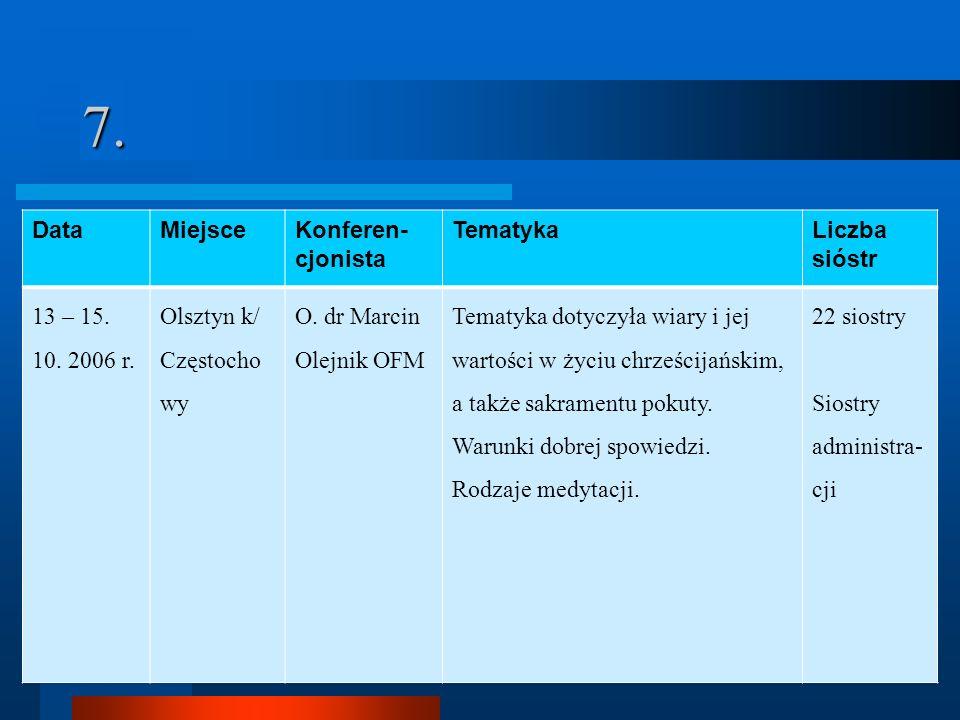 7.DataMiejsceKonferen- cjonista TematykaLiczba sióstr 13 – 15.