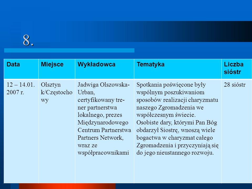 8.DataMiejsceWykładowcaTematykaLiczba sióstr 12 – 14.01.