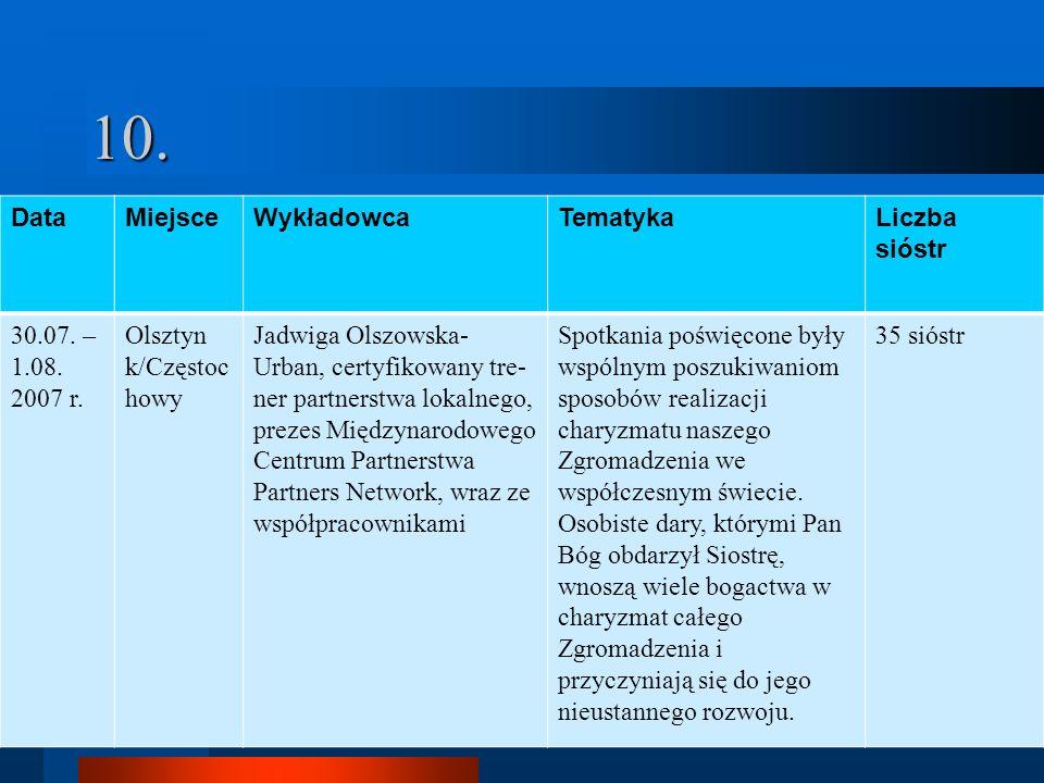 10. DataMiejsceWykładowcaTematykaLiczba sióstr 30.07. – 1.08. 2007 r. Olsztyn k/Częstoc howy Jadwiga Olszowska- Urban, certyfikowany tre- ner partners