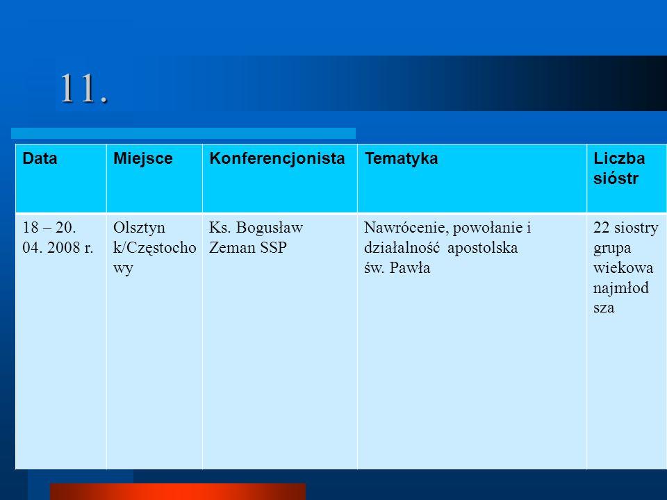 11. DataMiejsceKonferencjonistaTematykaLiczba sióstr 18 – 20. 04. 2008 r. Olsztyn k/Częstocho wy Ks. Bogusław Zeman SSP Nawrócenie, powołanie i działa