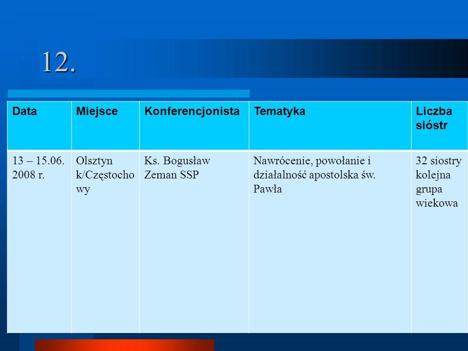 12. DataMiejsceKonferencjonistaTematykaLiczba sióstr 13 – 15.06. 2008 r. Olsztyn k/Częstocho wy Ks. Bogusław Zeman SSP Nawrócenie, powołanie i działal