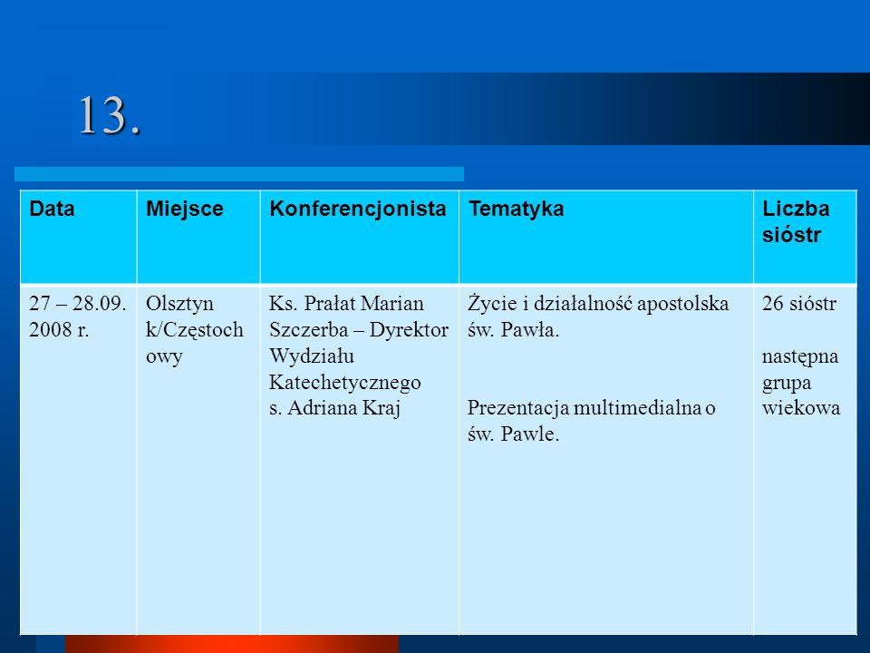 13.DataMiejsceKonferencjonistaTematykaLiczba sióstr 27 – 28.09.