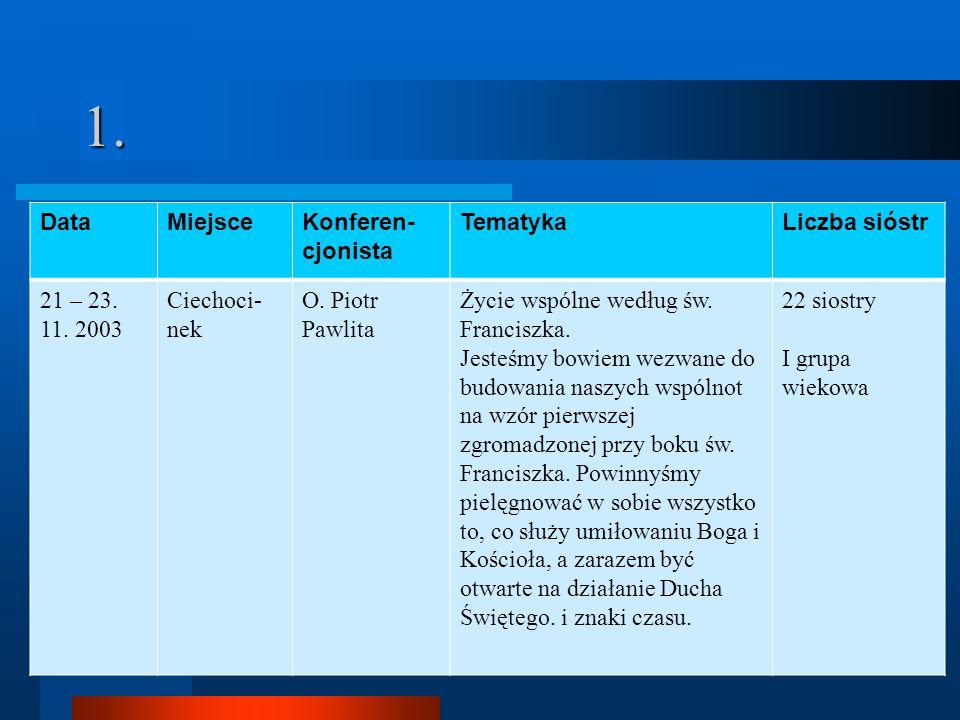 1.DataMiejsceKonferen- cjonista TematykaLiczba sióstr 21 – 23.