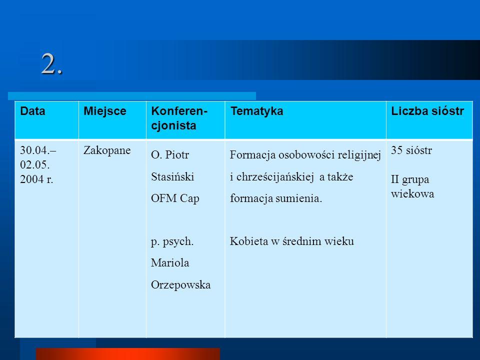 2. DataMiejsceKonferen- cjonista TematykaLiczba sióstr 30.04.– 02.05. 2004 r. Zakopane O. Piotr Stasiński OFM Cap p. psych. Mariola Orzepowska Formacj