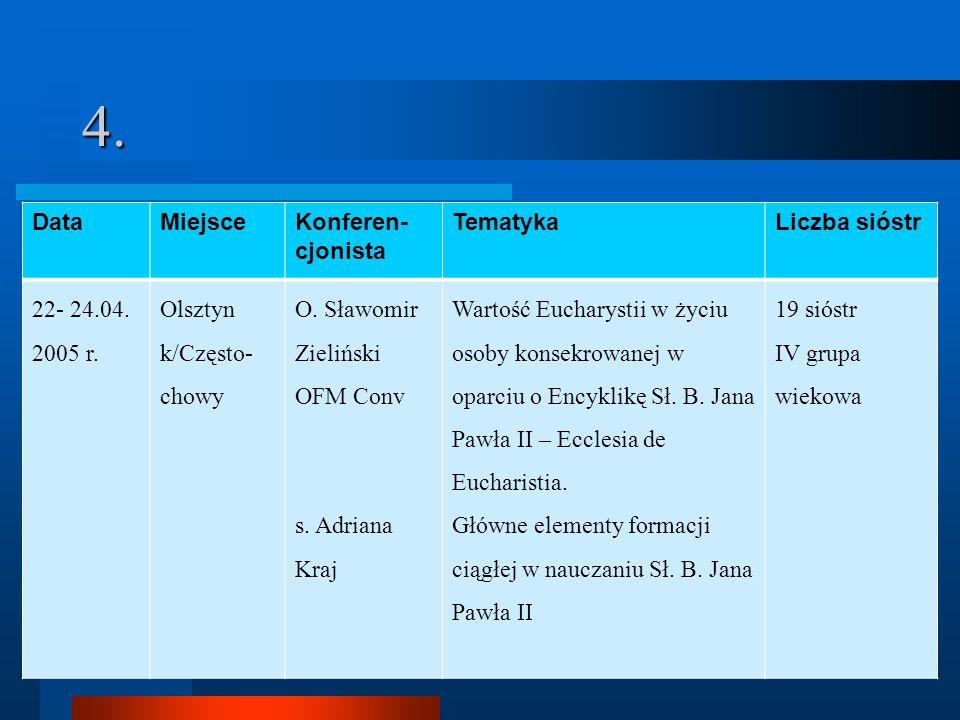 4. DataMiejsceKonferen- cjonista TematykaLiczba sióstr 22- 24.04. 2005 r. Olsztyn k/Często- chowy O. Sławomir Zieliński OFM Conv s. Adriana Kraj Warto