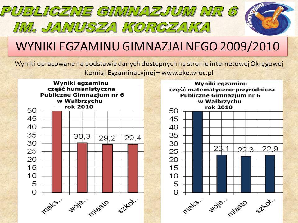 WYNIKI EGZAMINU GIMNAZJALNEGO 2009/2010 Wyniki opracowane na podstawie danych dostępnych na stronie internetowej Okręgowej Komisji Egzaminacyjnej – www.oke.wroc.pl