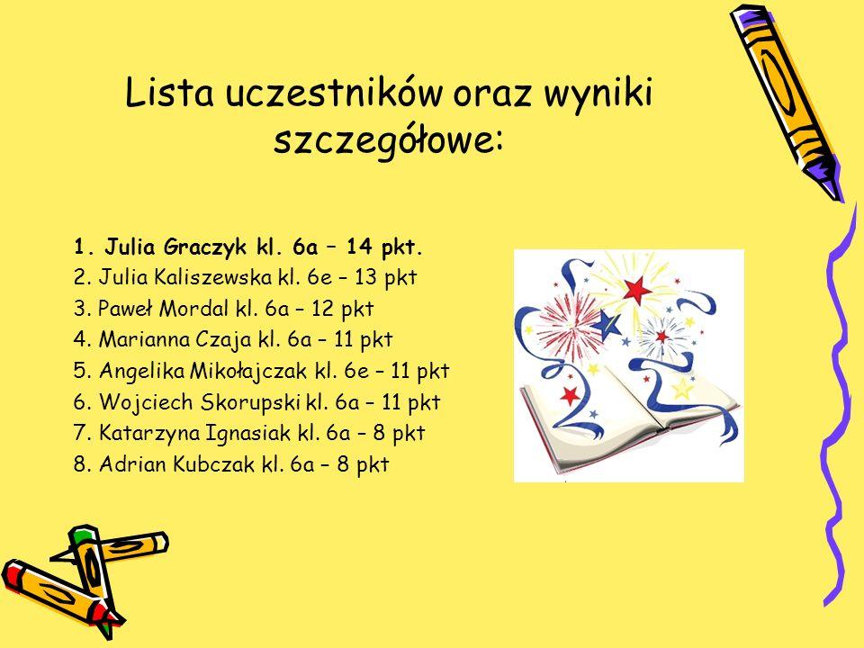 Lista uczestników oraz wyniki szczegółowe: 1. Julia Graczyk kl. 6a – 14 pkt. 2. Julia Kaliszewska kl. 6e – 13 pkt 3. Paweł Mordal kl. 6a – 12 pkt 4. M