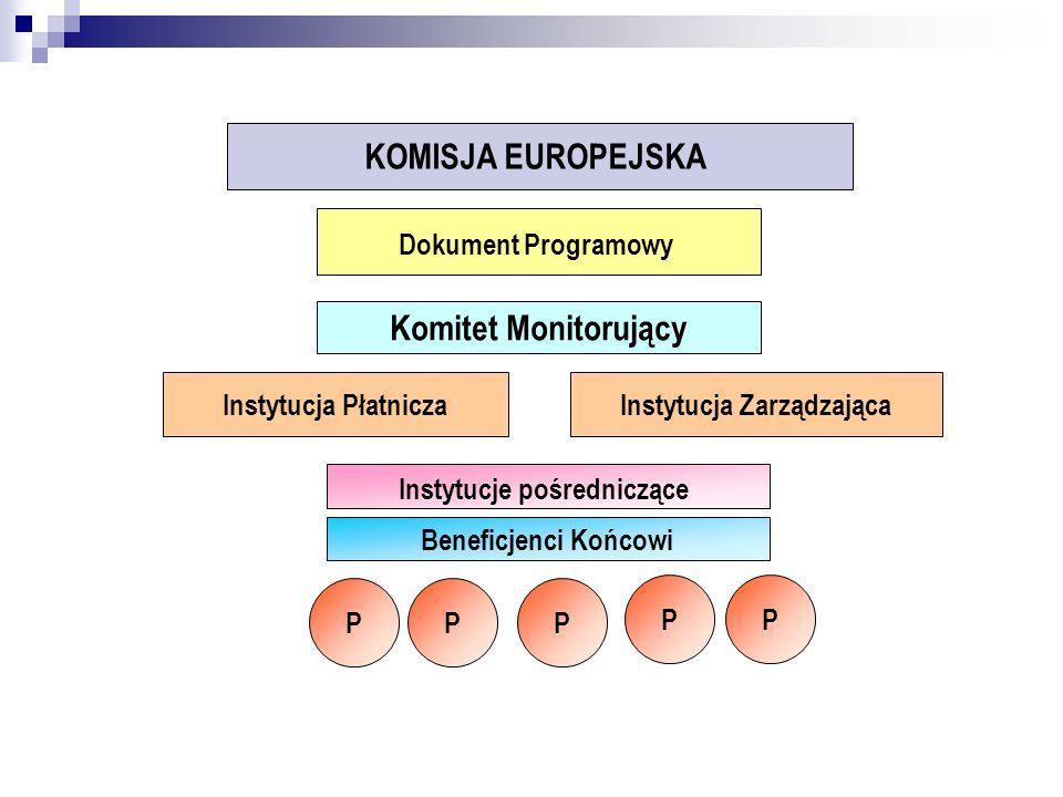 Struktura dokumentu programowego DOKUMENT PROGRAMOWY PRIORYTET DZIAŁANIE Cel działania Opis działania - Schemat A i B Opis sytemu wdrażania - Instytucje - Beneficjent Końcowy - Projektodawcy Rodzaje projektów Kryteria wyboru projektów Koszty kwalifikowane