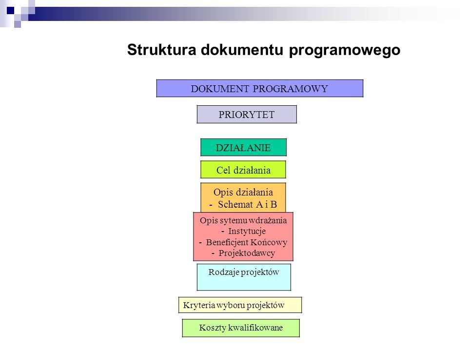 Instytucje w ramach NPR i SPO - programowanie, zarządzanie i ewaluacja