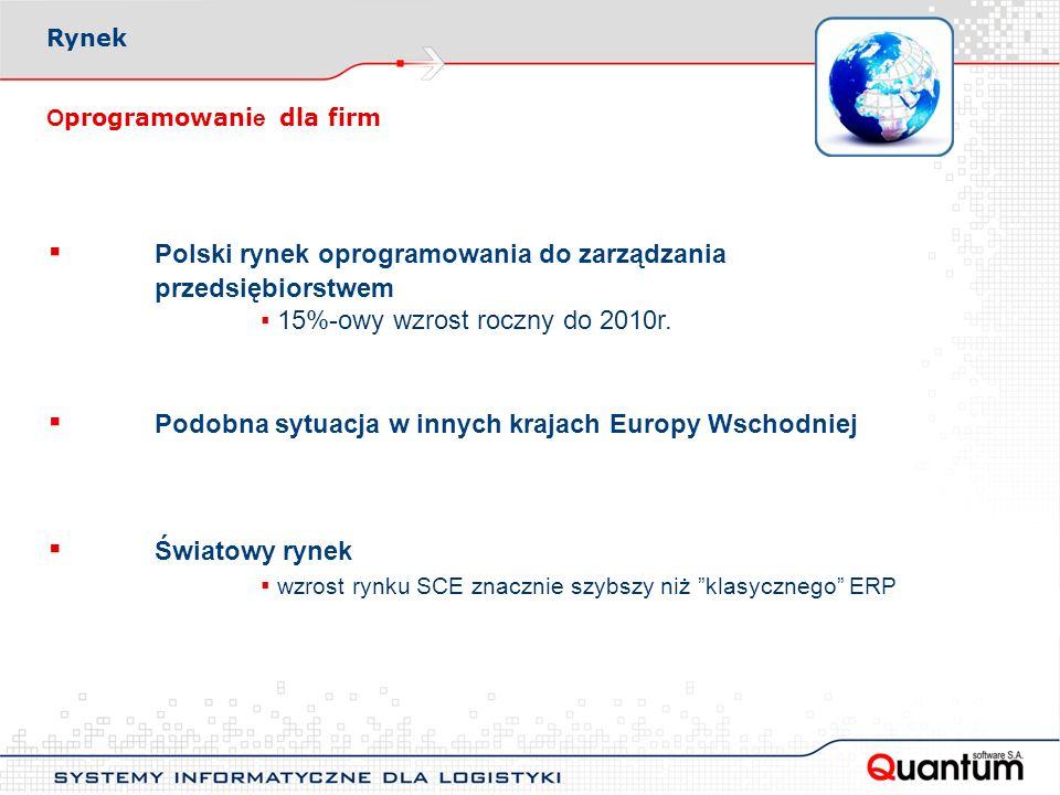 O programowani e dla firm Polski rynek oprogramowania do zarządzania przedsiębiorstwem 15%-owy wzrost roczny do 2010r.