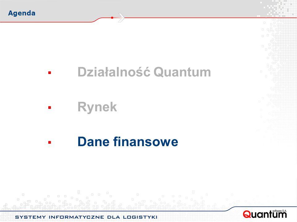 Agenda Działalność Quantum Rynek Dane finansowe
