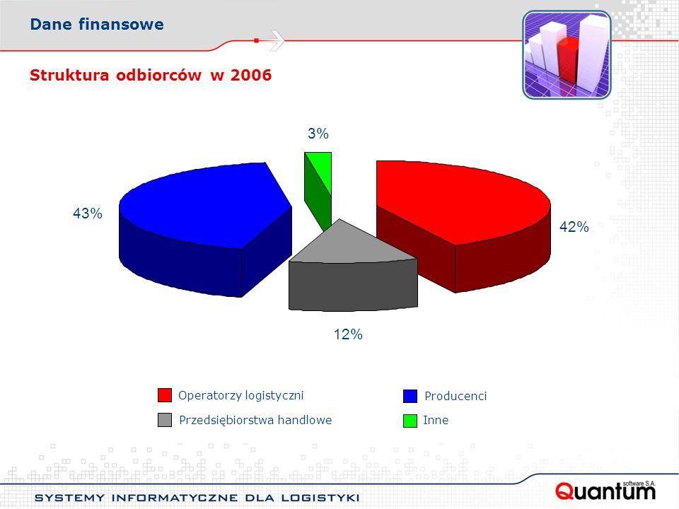 Struktura odbiorców w 2006 42% 12% 43% 3% Operatorzy logistyczni Przedsiębiorstwa handlowe Producenci Inne Dane finansowe