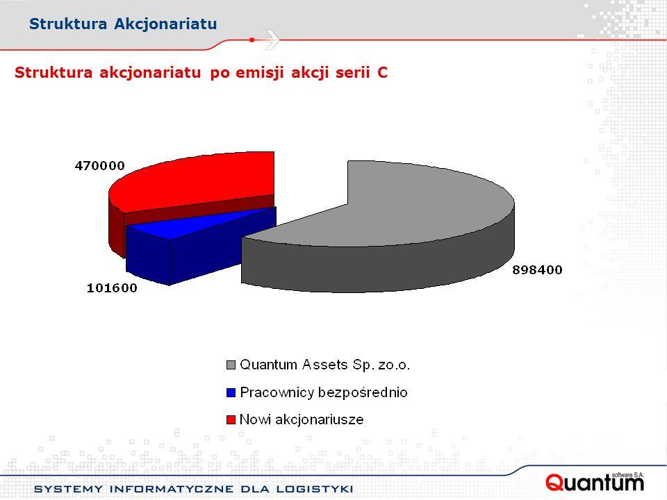 Struktura akcjonariatu po emisji akcji serii C Struktura Akcjonariatu