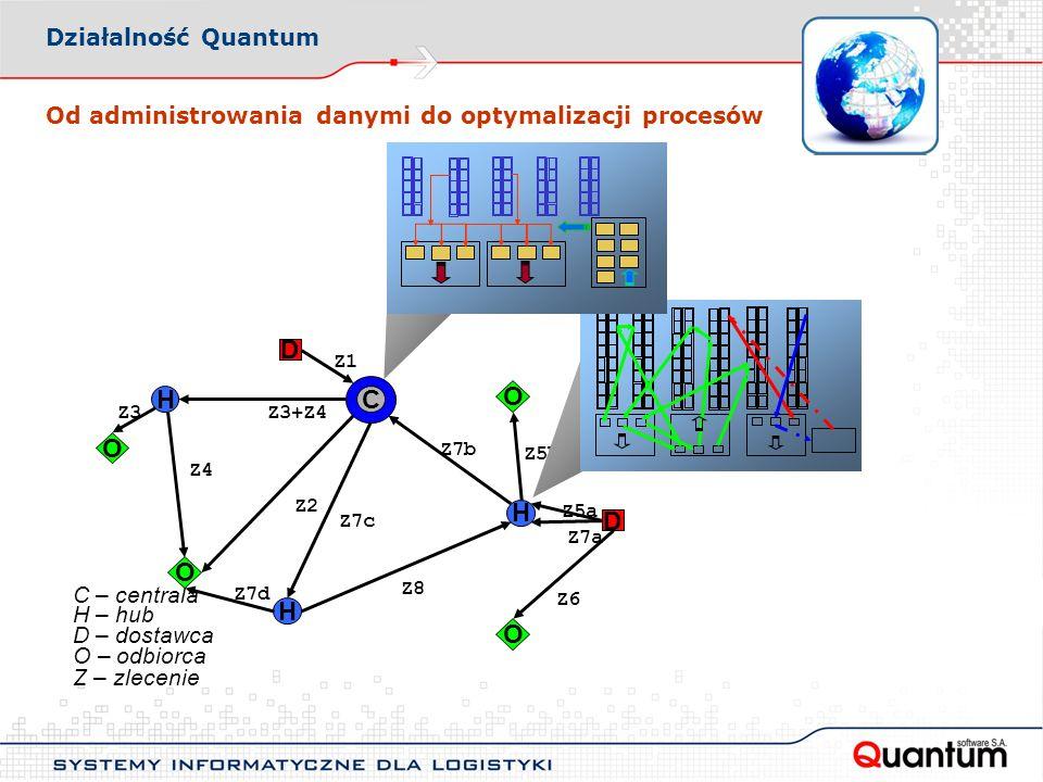 Od administrowania danymi do optymalizacji procesów Działalność Quantum Z – zlecenie Z1 C C – centrala H H H H – hub D D D – dostawca O O O O O – odbiorca Z2 Z3+Z4Z3 Z4 Z5a Z5b Z6 Z7a Z7b Z7c Z7d Z8