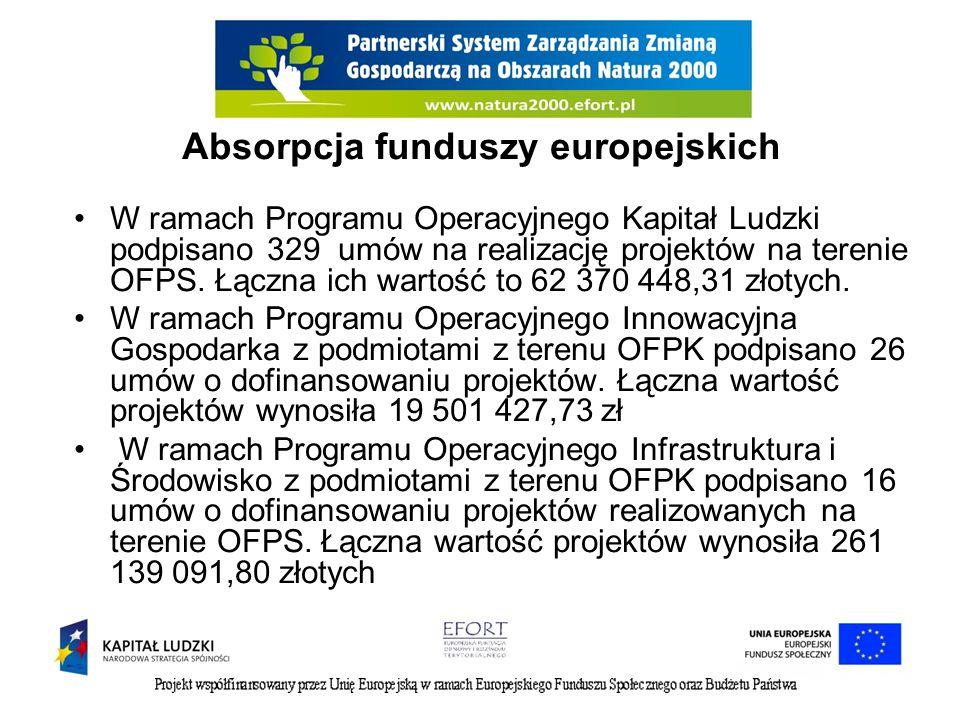 Absorpcja funduszy europejskich W ramach Programu Operacyjnego Kapitał Ludzki podpisano 329 umów na realizację projektów na terenie OFPS. Łączna ich w