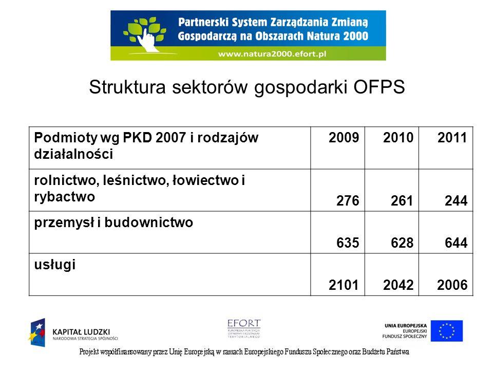 Struktura sektorów gospodarki OFPS Podmioty wg PKD 2007 i rodzajów działalności 200920102011 rolnictwo, leśnictwo, łowiectwo i rybactwo 276261244 prze